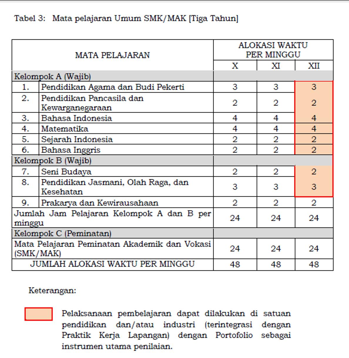 Struktur Kurikulum Smk Kurikulum 2013 Bidang Keahlian Bisnis Manajemen Merah Putih Biru